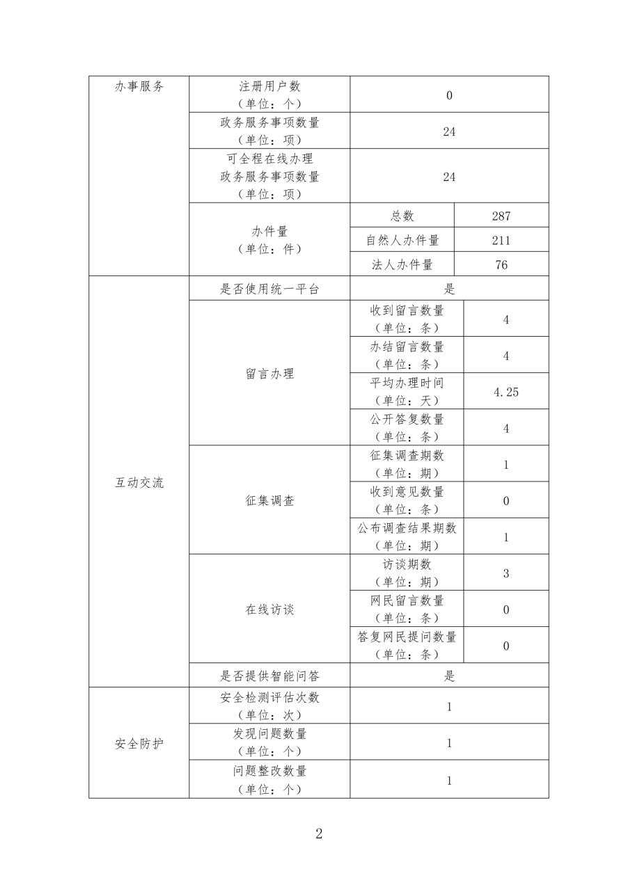 茂名市林业局政府网站工作年度报表(2019年)2.jpg